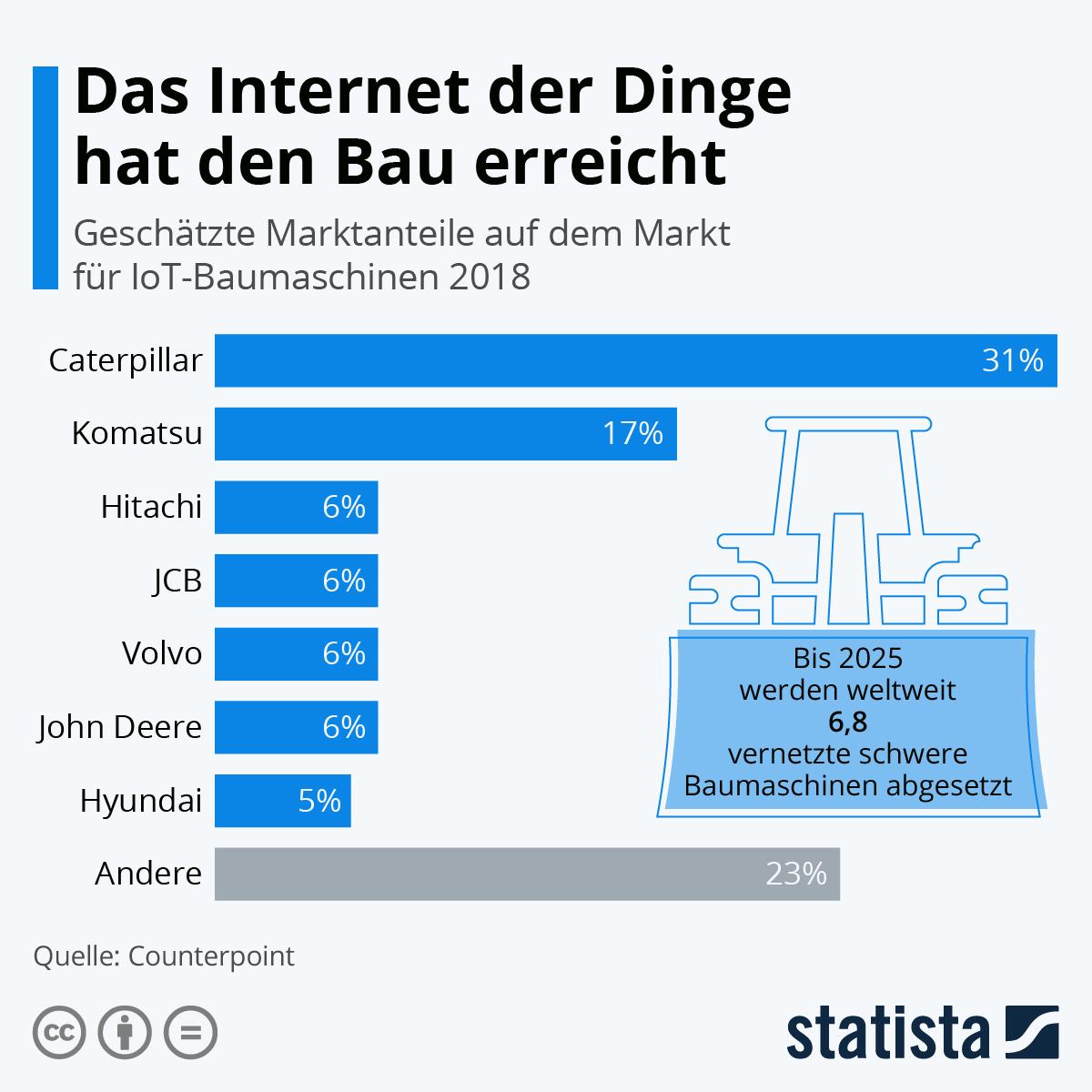 Infografik: Das Internet der Dinge hat den Bau erreicht | Statista