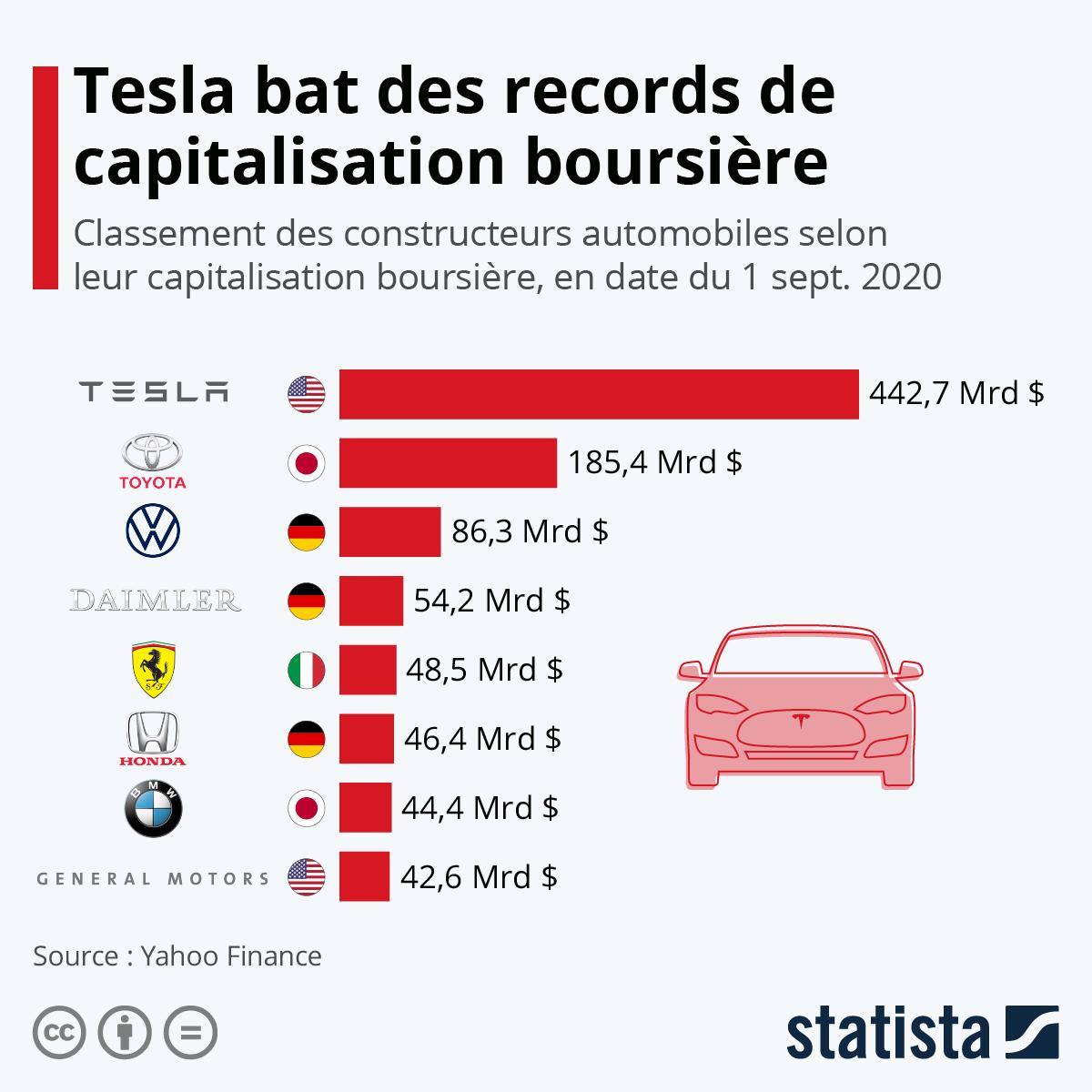 Infographie: Tesla bat des records de capitalisation boursière | Statista