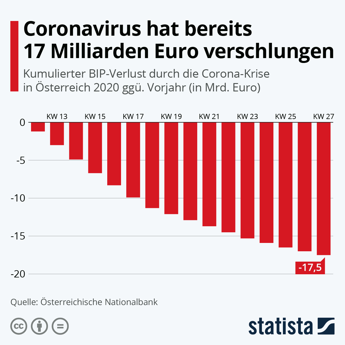 Infografik: Coronavirus hat bereits 17 Milliarden Euro verschlungen | Statista