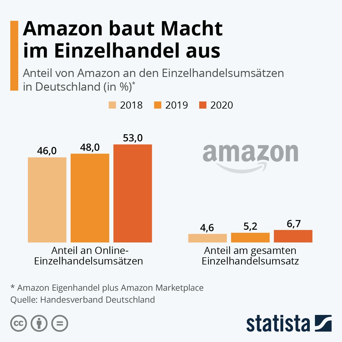 Infografik: Amazon baut Macht im Einzelhandel aus | Statista