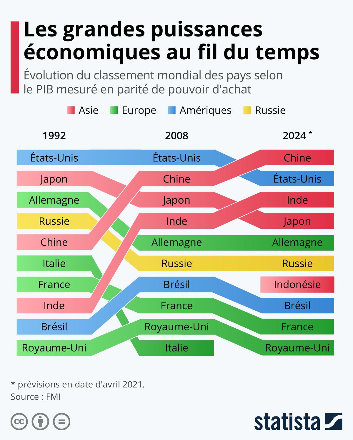 Infographie: Les plus grandes puissances économiques au fil du temps | Statista