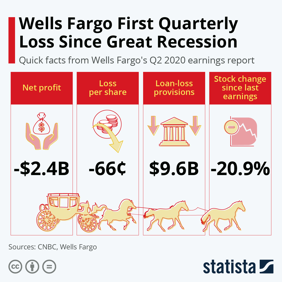 Infographic: Wells Fargo First Quarterly Loss Since Great Recession | Statista