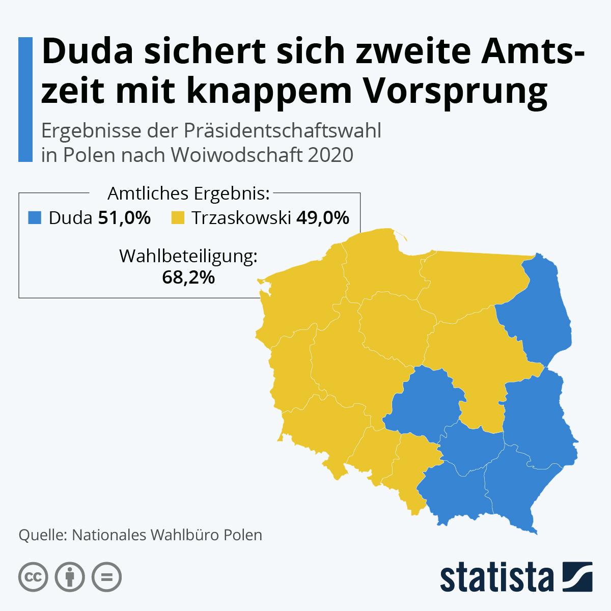 Infografik: Duda sichert sich zweite Amtszeit mit knappem Vorsprung | Statista