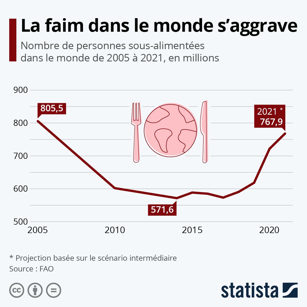 Infographie: L'impact de la pandémie sur la faim dans le monde | Statista