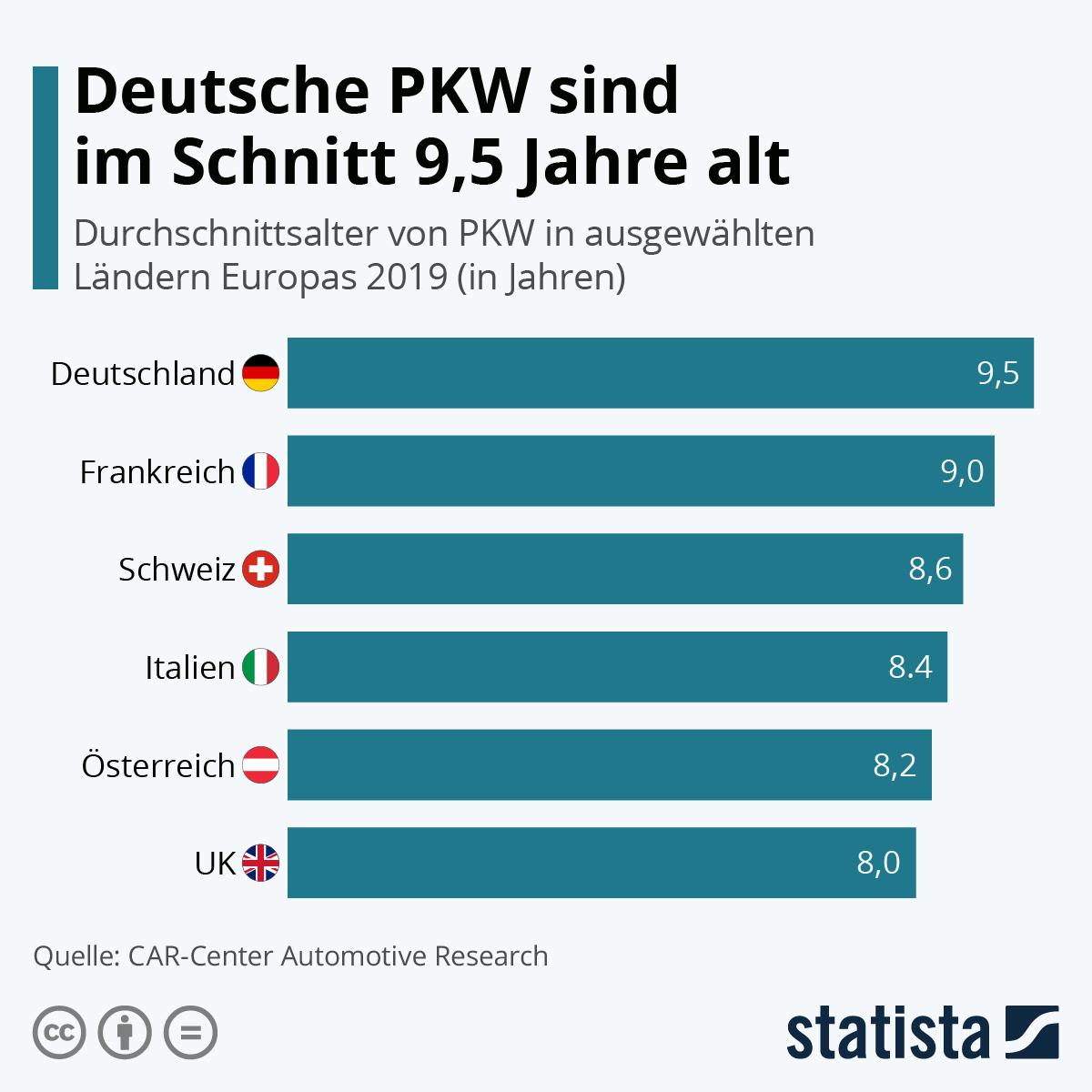 Infografik: Deutsche PKW sind im Schnitt 9,5 Jahre alt | Statista