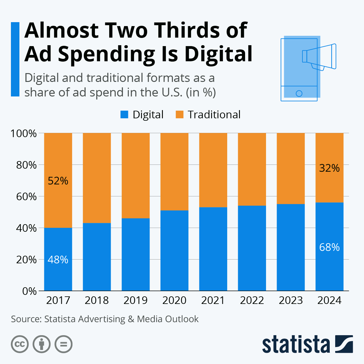 Infographic: Almost Two Thirds of Ad Spending Is Digital | Statista