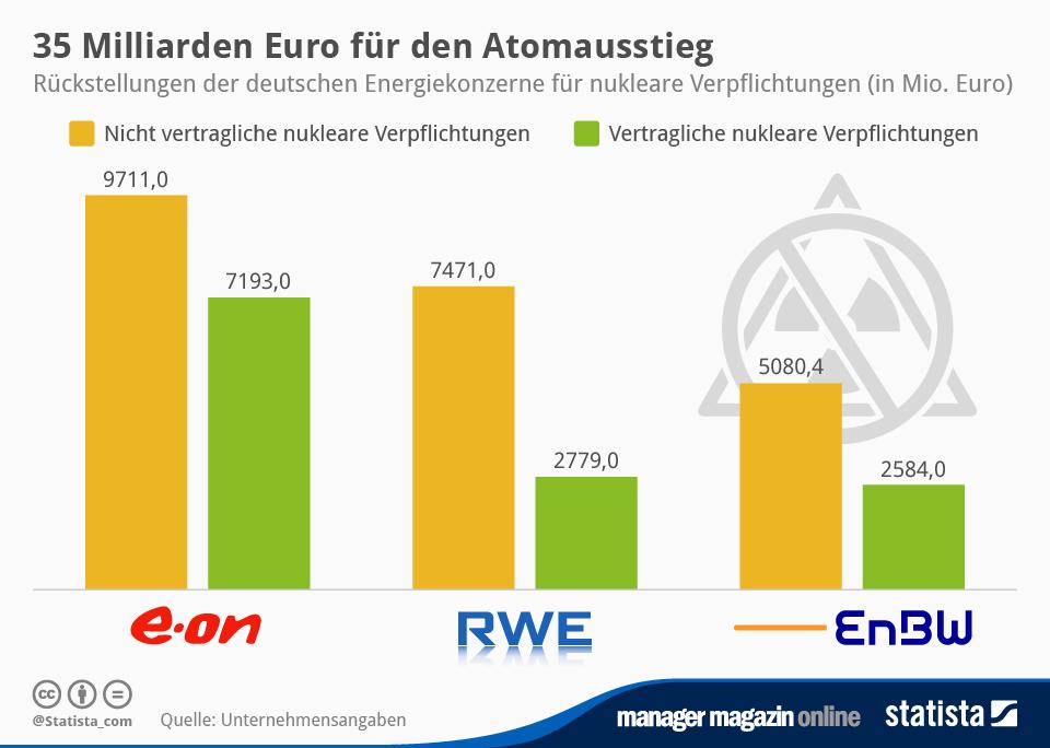 Infografik: 35 Milliarden Euro für den Atomausstieg | Statista