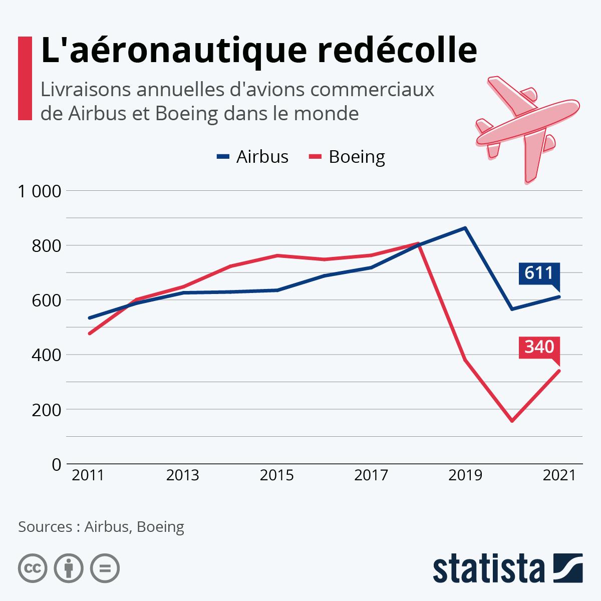 Infographie: Crash des livraisons pour l'aviation commerciale | Statista
