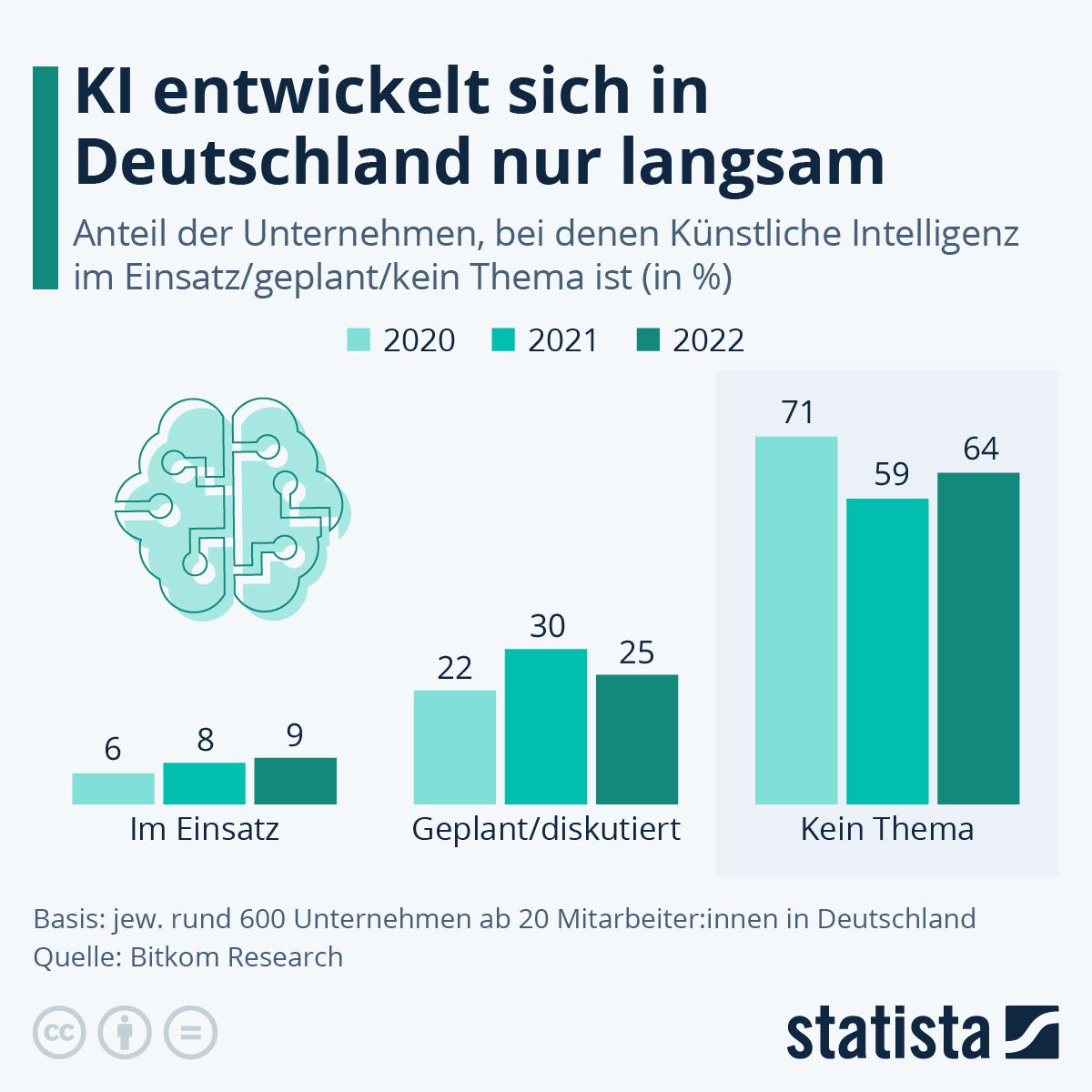 Infografik: Deutsche Unternehmen tun sich schwer mit KI | Statista