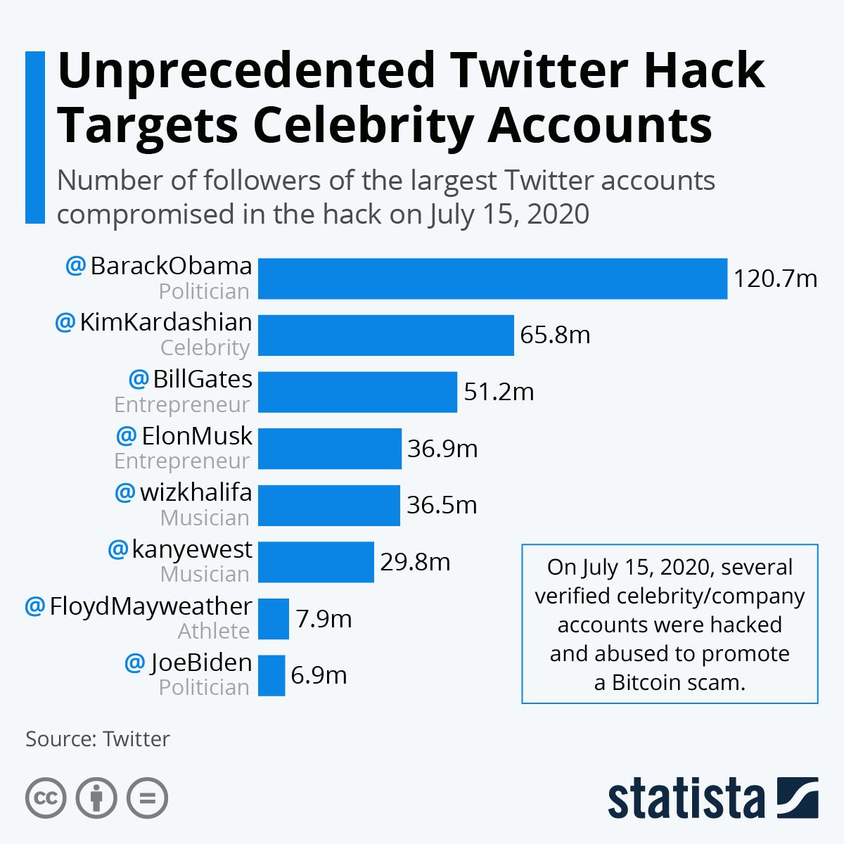 Infographic: Unprecedented Twitter Hack Targets Celebrity Accounts | Statista