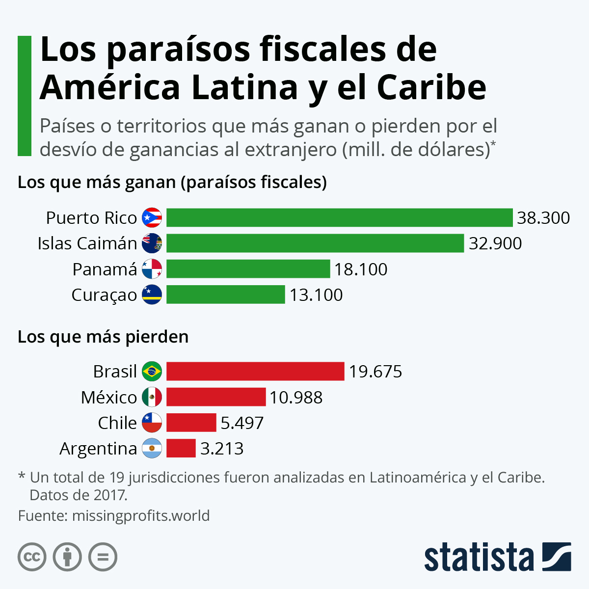 Infografía: El impacto del desvío de fondos al exterior en Latinoamérica | Statista