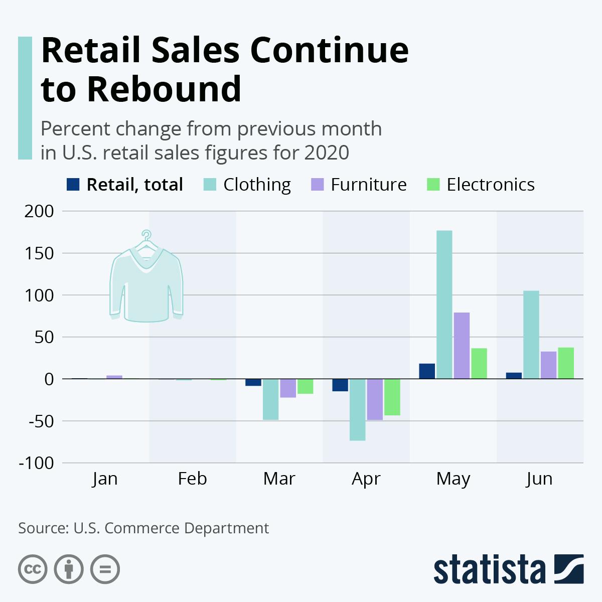 Infographic: Retail Sales Continue to Rebound | Statista