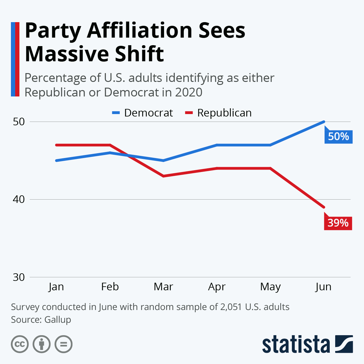 Infographic: Party Affiliation Sees Massive Shift | Statista