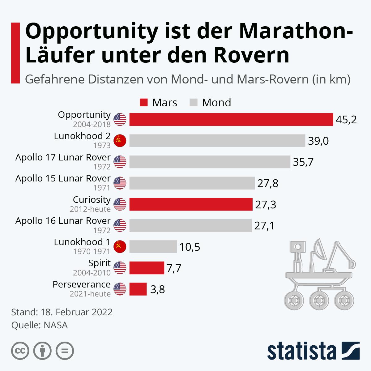 Infografik: Opportunity ist der Marathon-Läufer unter den Rovern | Statista