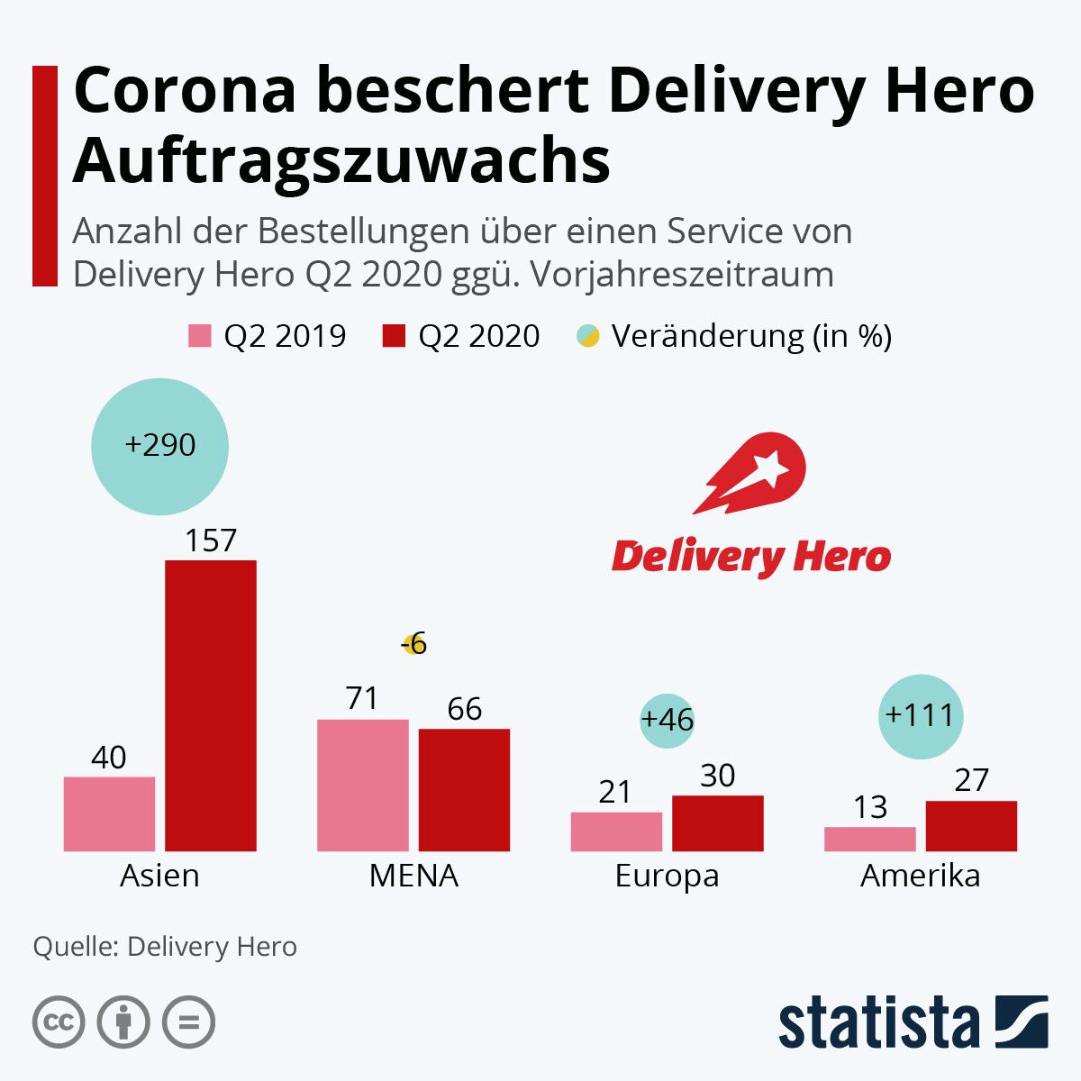 Infografik: Corona beschert Delivery Hero Auftragszuwachs | Statista