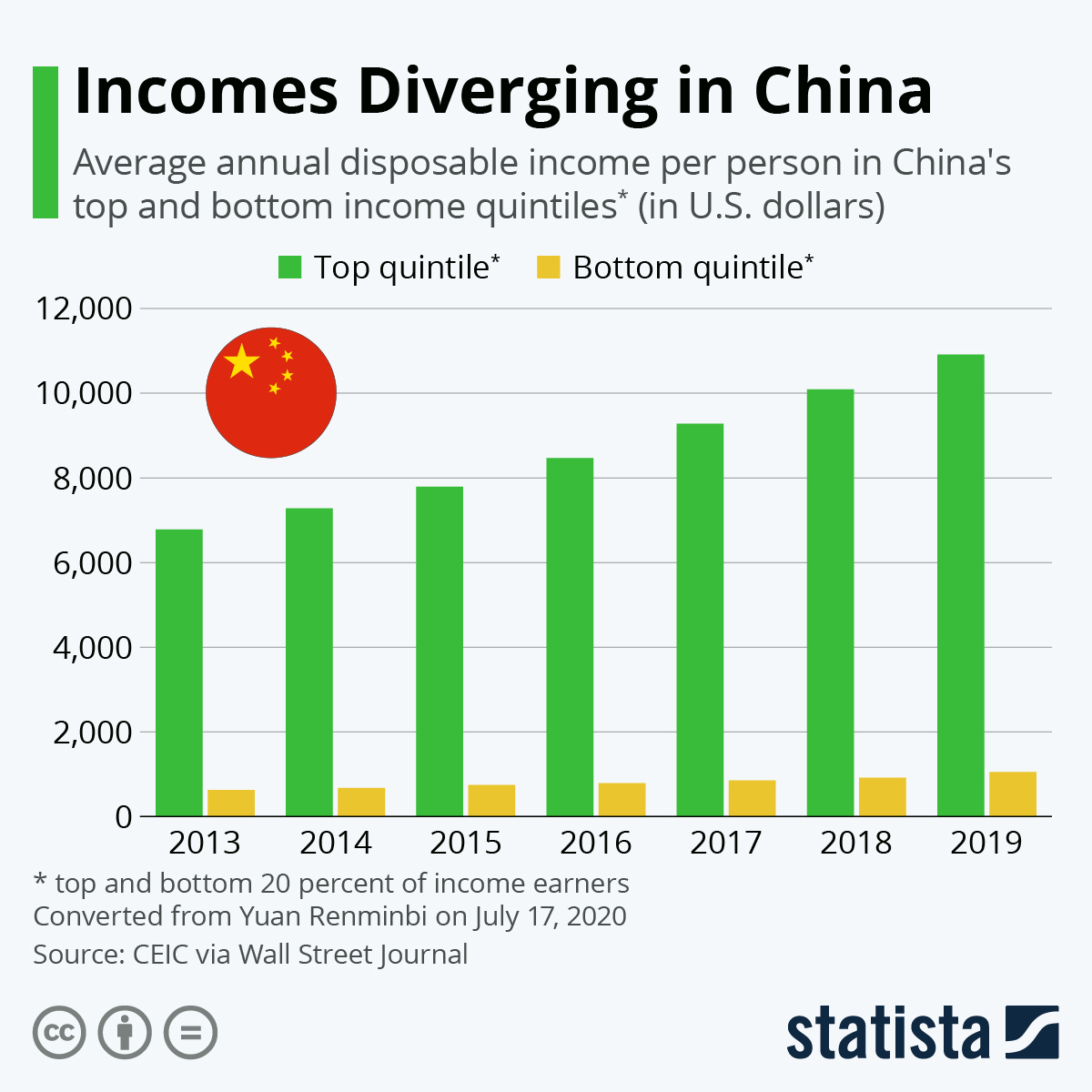 Infographic: Incomes Diverging in China | Statista