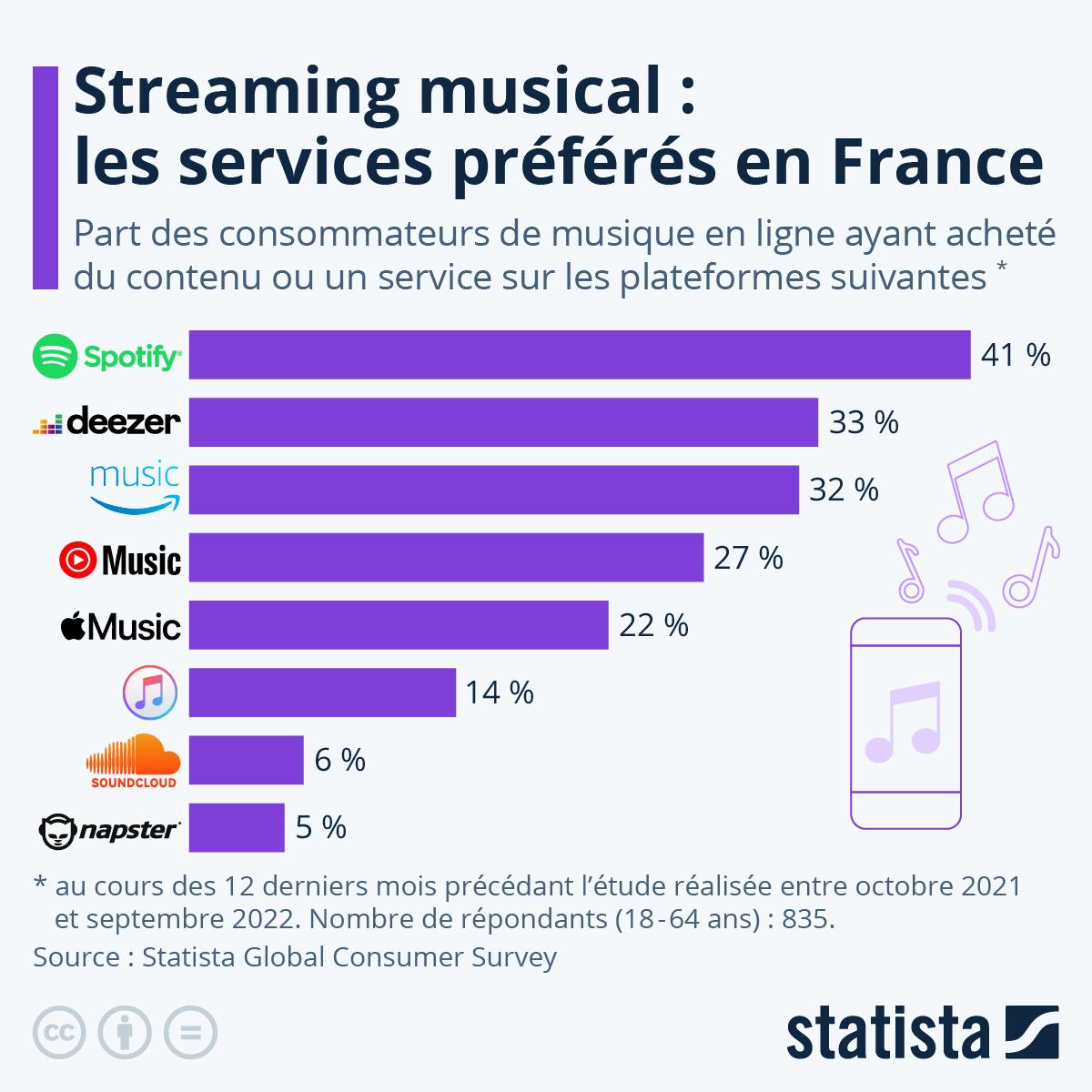 Infographie: Streaming musical : les services préférés en France | Statista