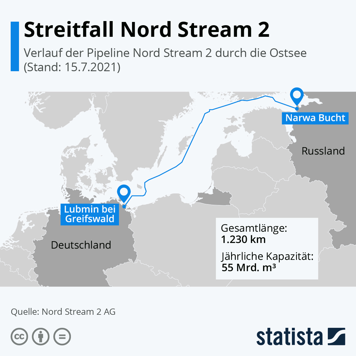 Infografik: Streitfall Nord Stream 2 | Statista