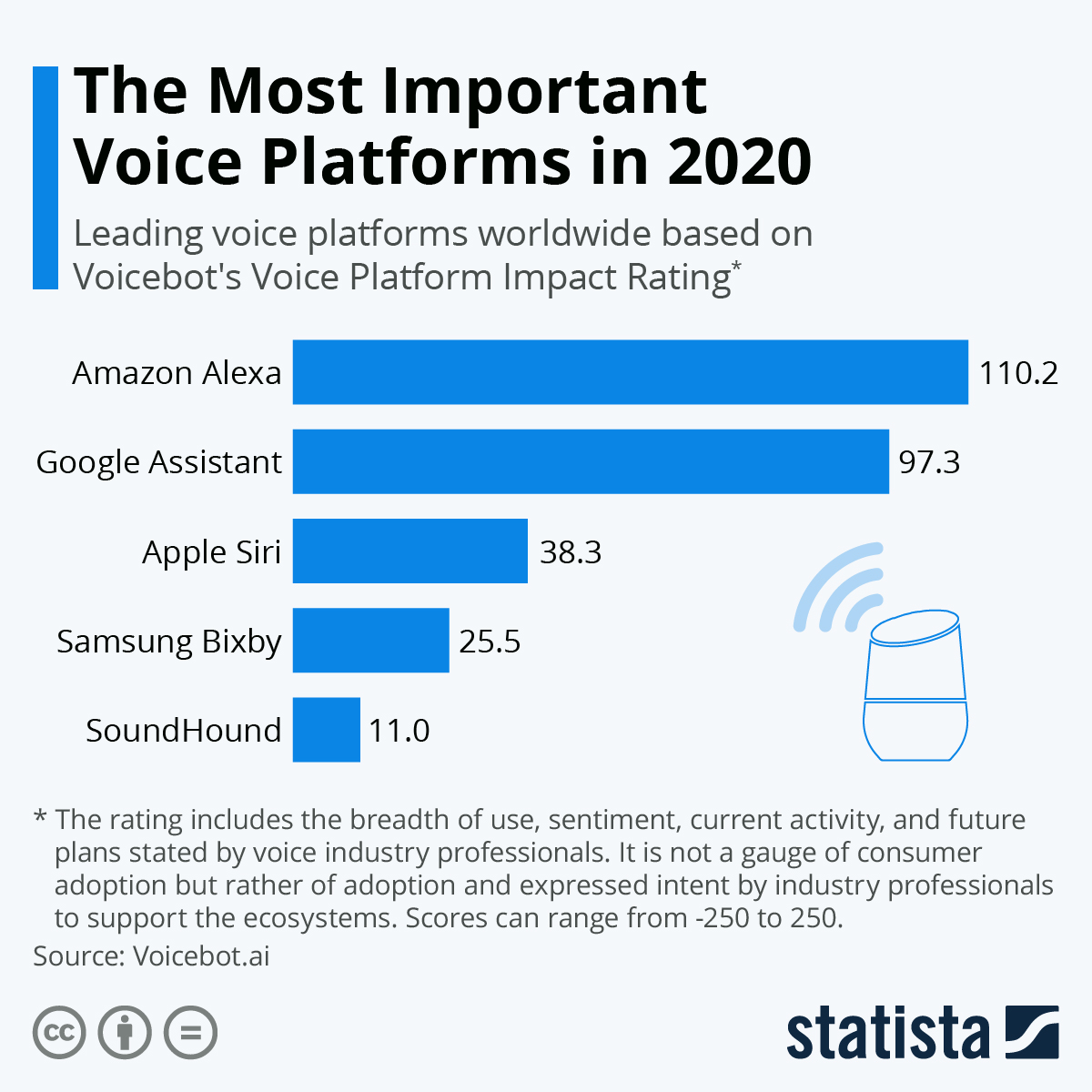 Infographic: The Most Important Voice Platforms in 2020 | Statista