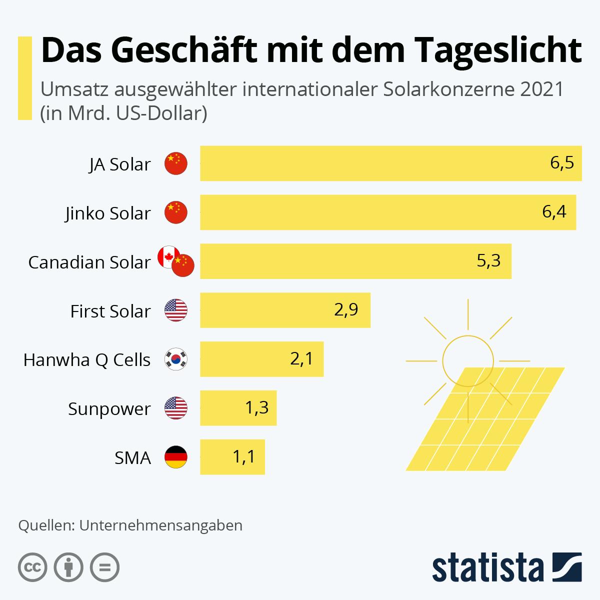 Infografik: Das Geschäft mit dem Tageslicht | Statista