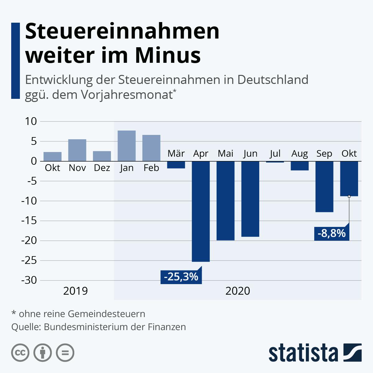 Infografik: Steuereinnahmen weiter im Minus | Statista