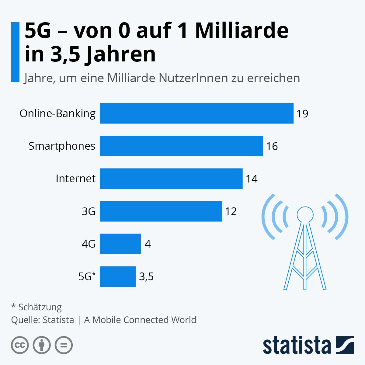 Mobiles Internet der Zukunft: 5G wächst rasant