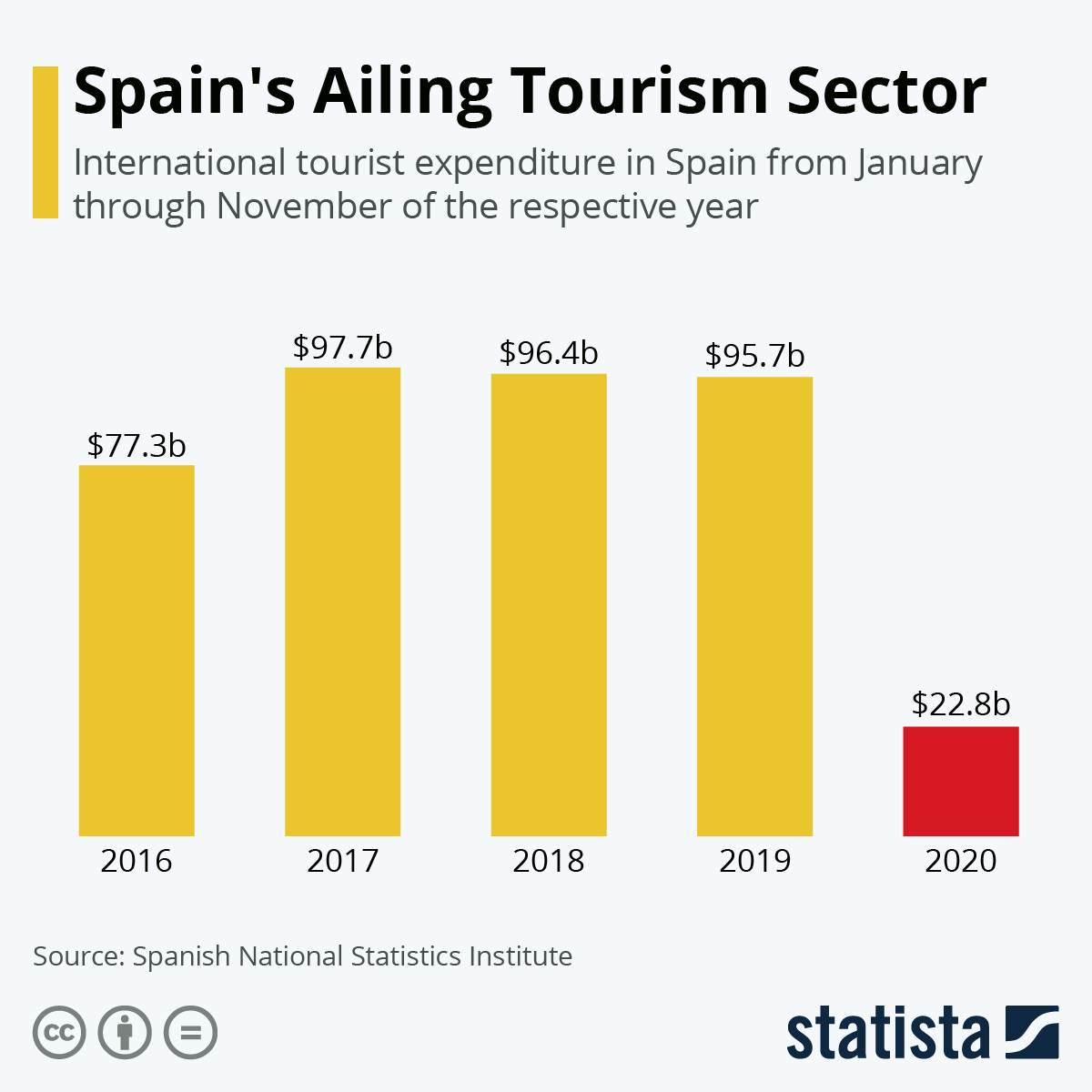 Infographic: Spain's Ailing Tourism Sector | Statista