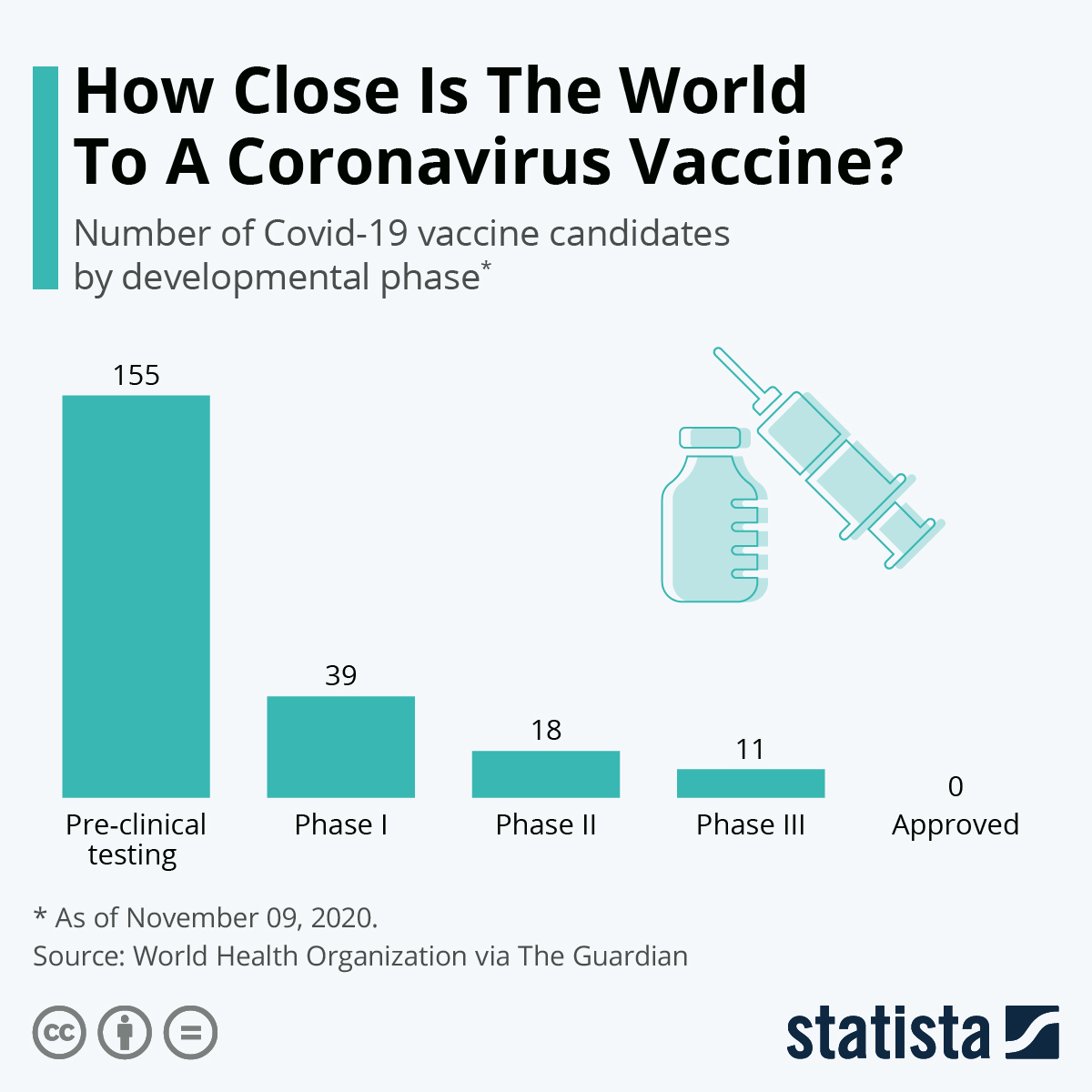 Infographic: How Close Is The World To A Coronavirus Vaccine? | Statista