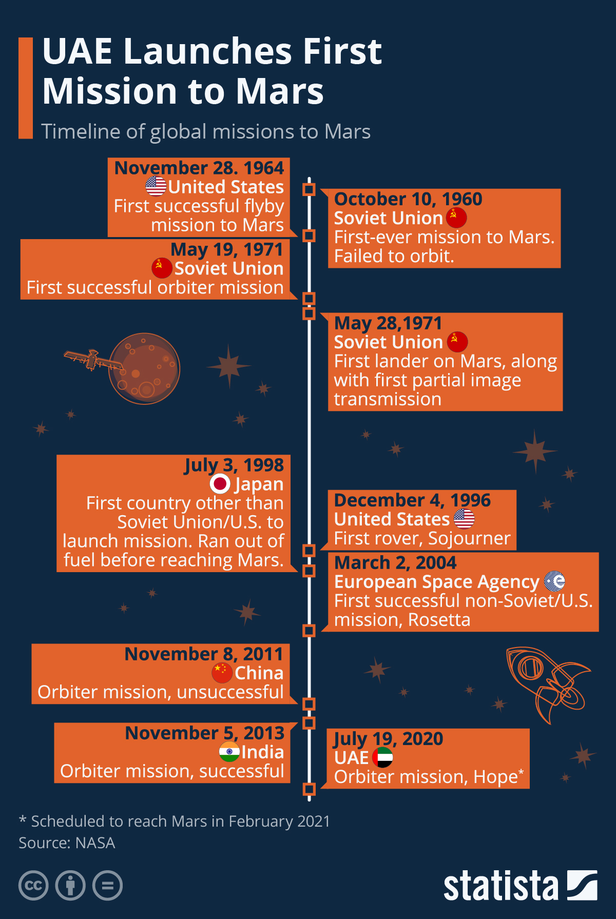 Infographic: UAE Launches First Mission to Mars | Statista