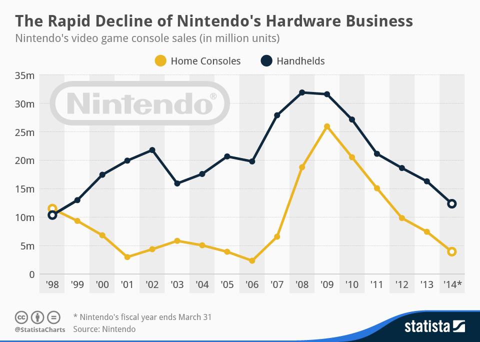 Infographic: The Rapid Decline of Nintendo's Hardware Business | Statista