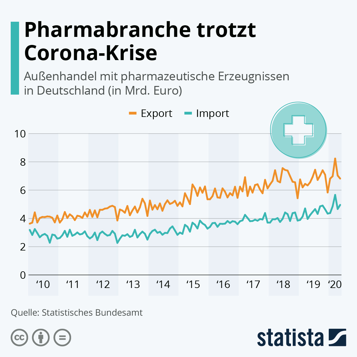 Infografik: Pharmabranche trotzt Corona-Krise | Statista