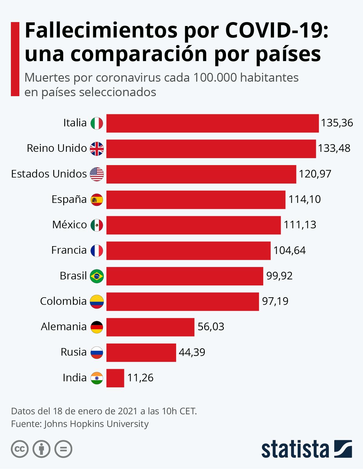 Infografía: Muertes por coronavirus cada 100.000 habitantes: una comparación entre países   Statista