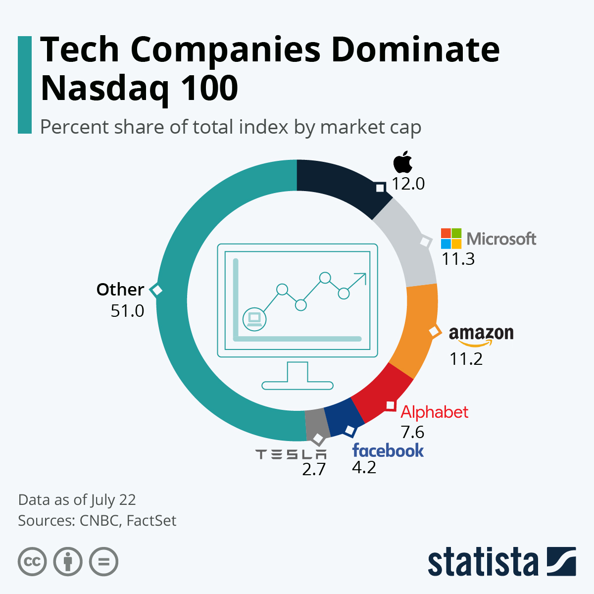 Infographic: Tech Companies Dominate Nasdaq 100 | Statista