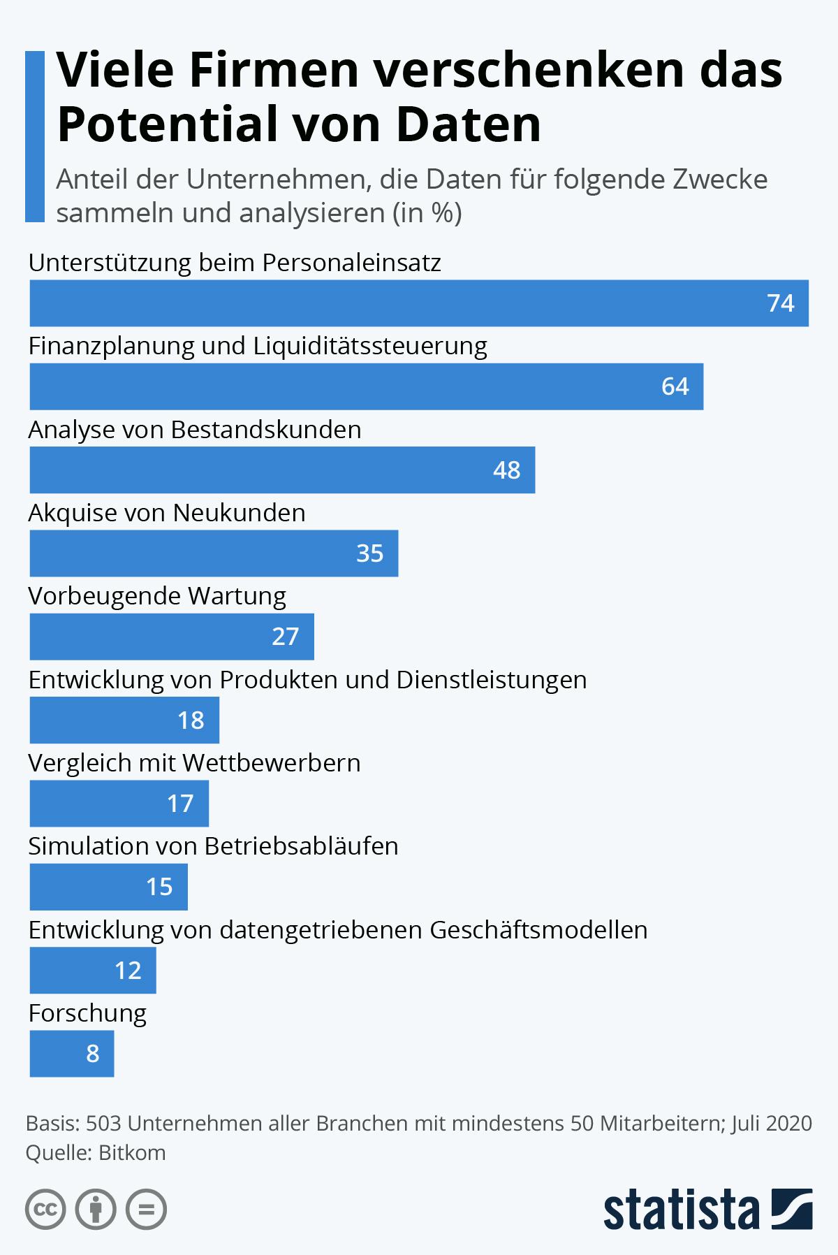 Infografik: Viele Firmen verschenken das Potential von Daten | Statista