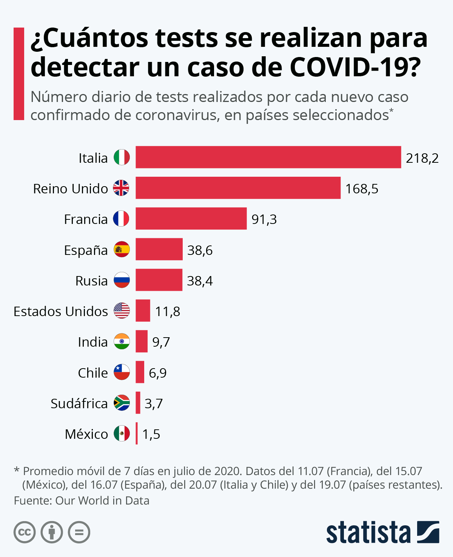 Infografía: ¿Se están realizando suficientes tests para detectar el coronavirus? | Statista