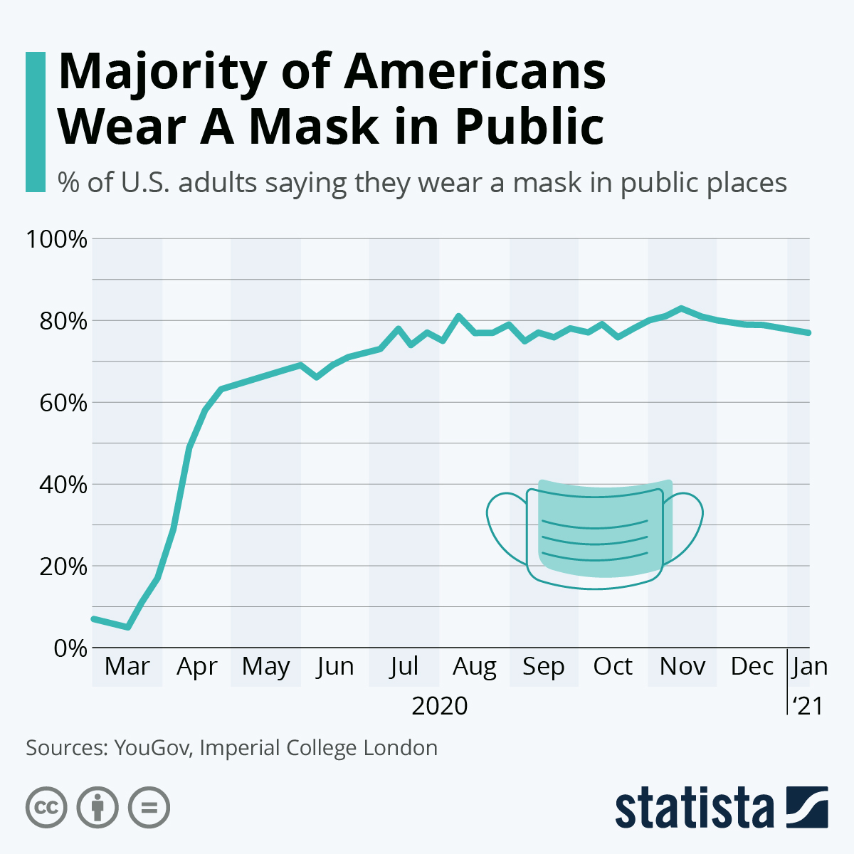 Infographic: Majority of Americans Wear A Mask in Public | Statista