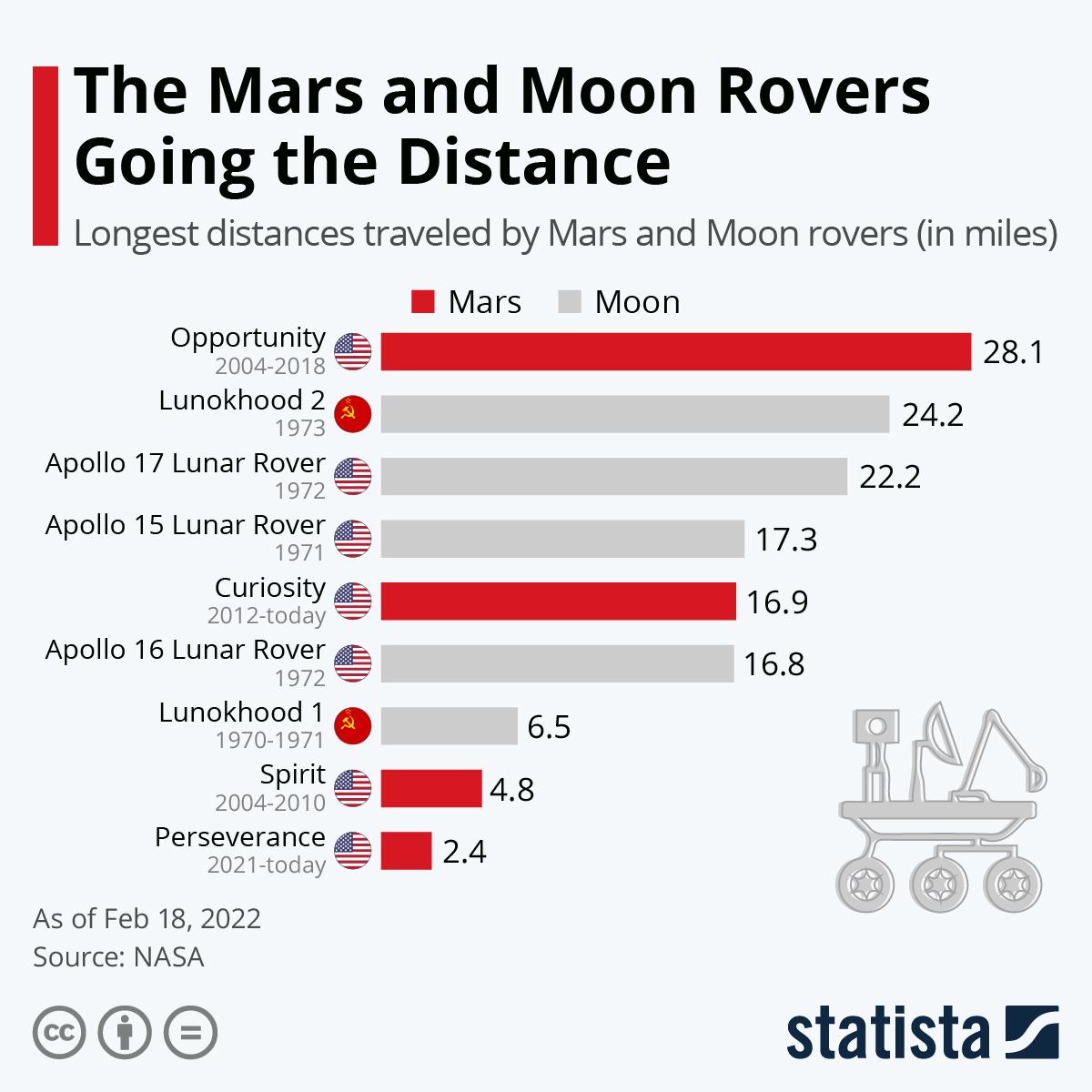 Infographic: Opportunity Is The Mars & Moon Rover Marathon Winner | Statista