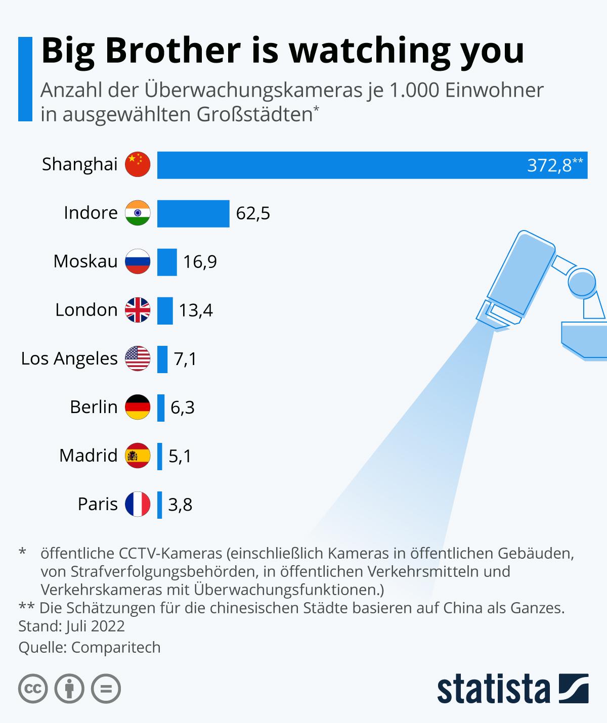 Infografik: London wird stärker überwacht als Peking | Statista