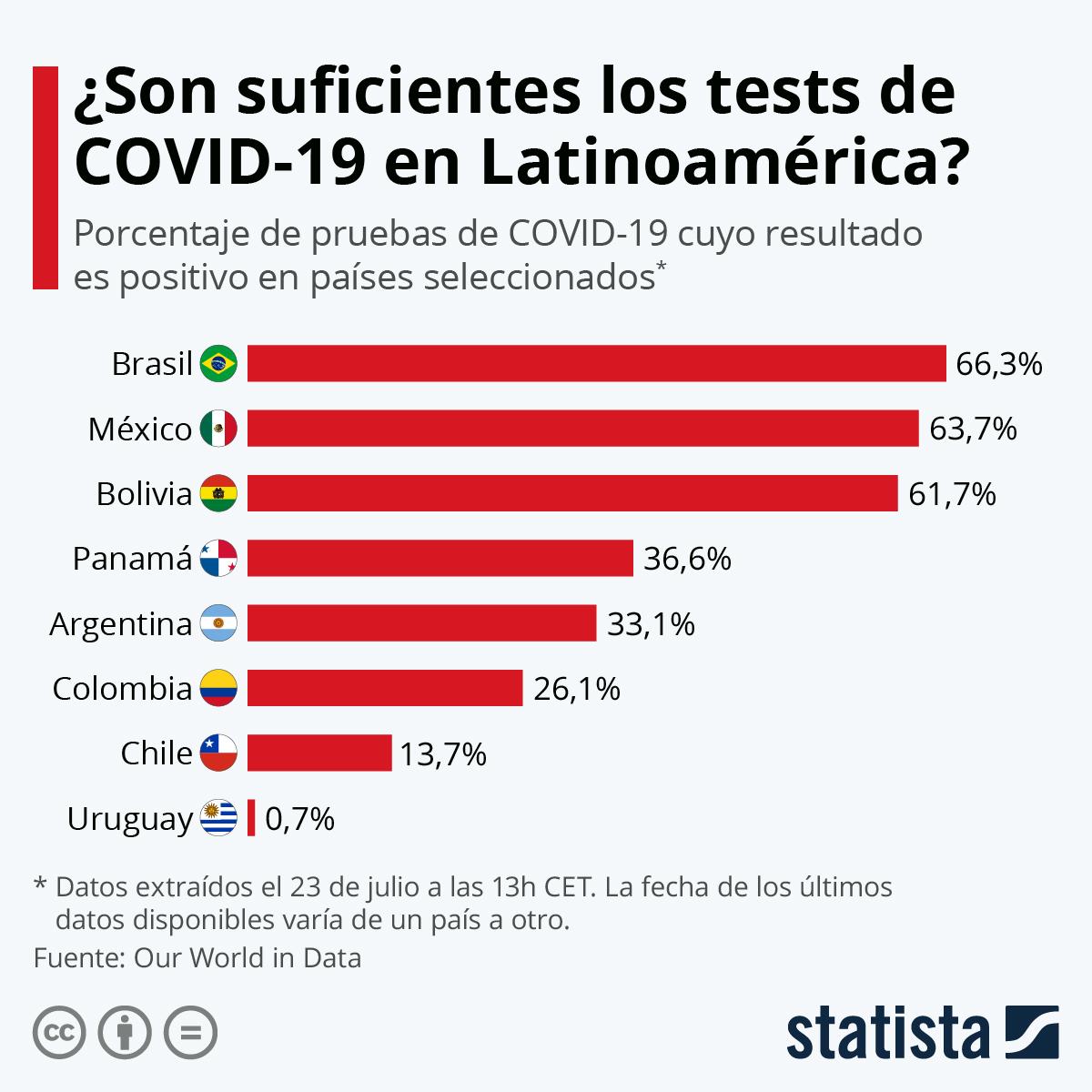 Infografía: Más de la mitad de los tests de COVID-19 en México y Brasil dan positivo | Statista