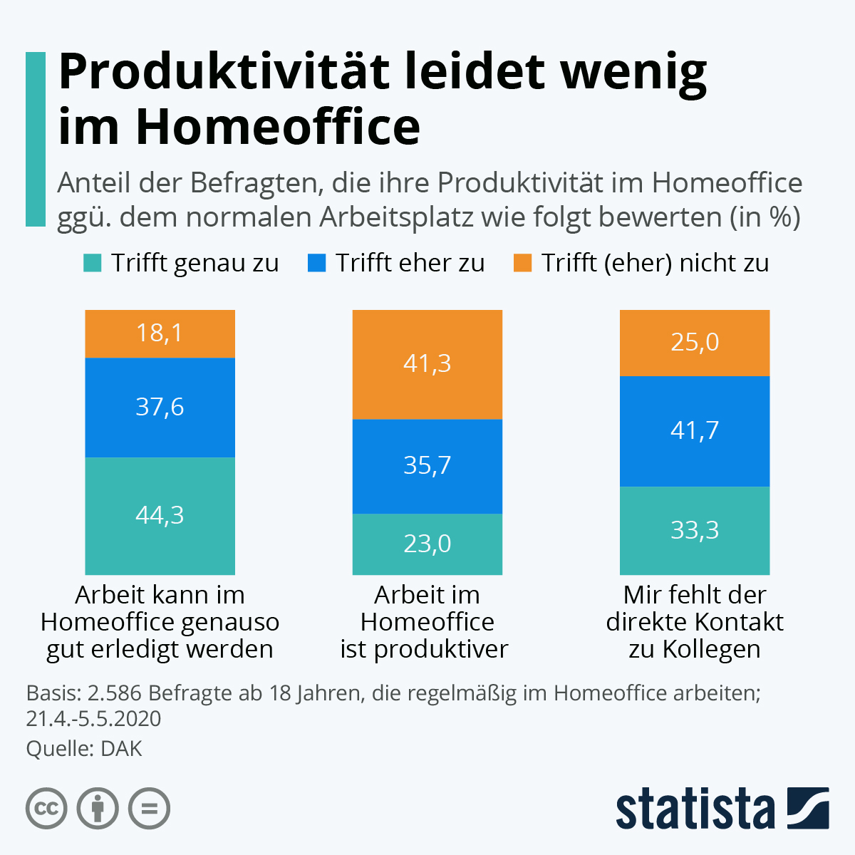 Infografik: Produktivität leidet wenig im Homeoffice | Statista