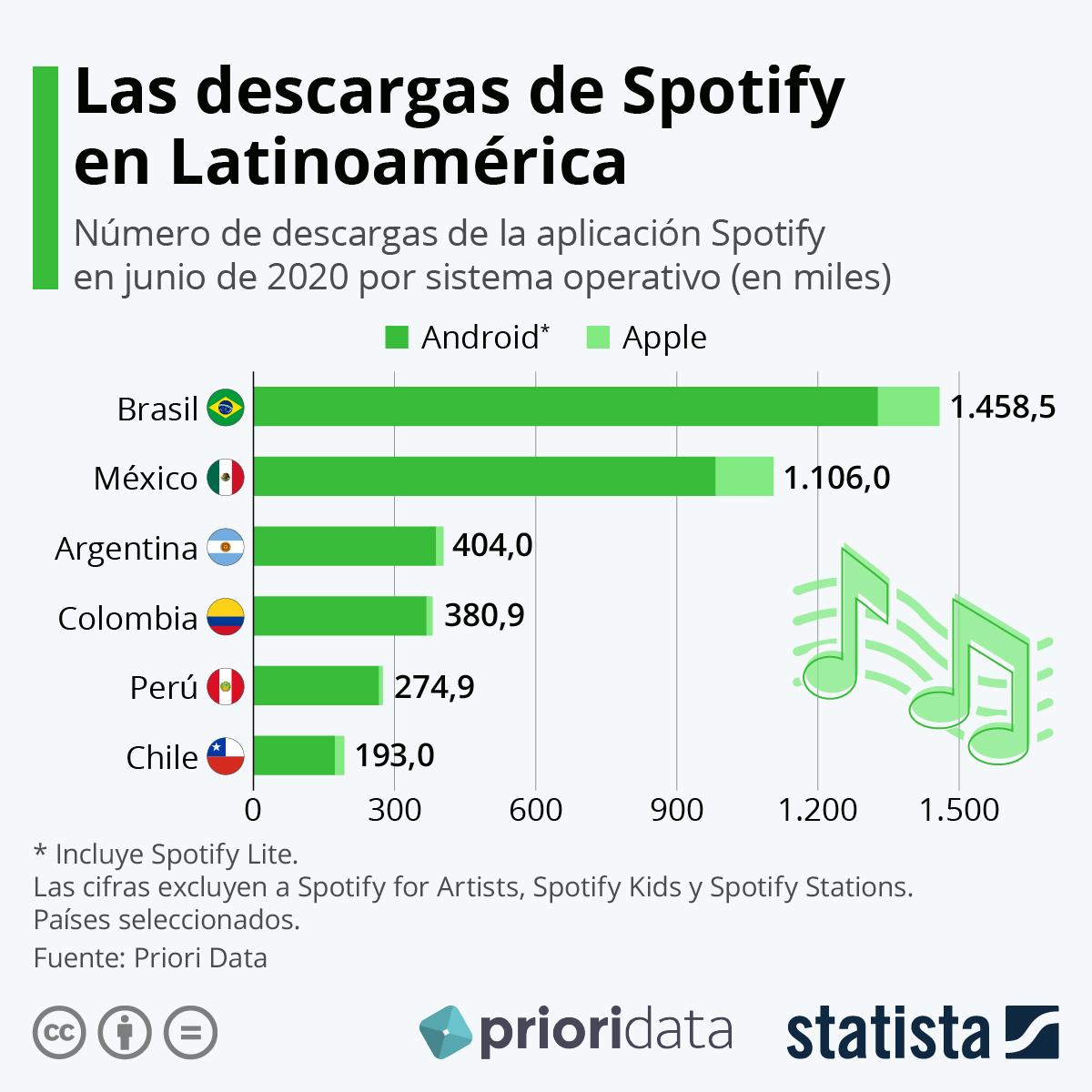 Infografía: ¿En qué países latinoamericanos tiene más descargas Spotify? | Statista