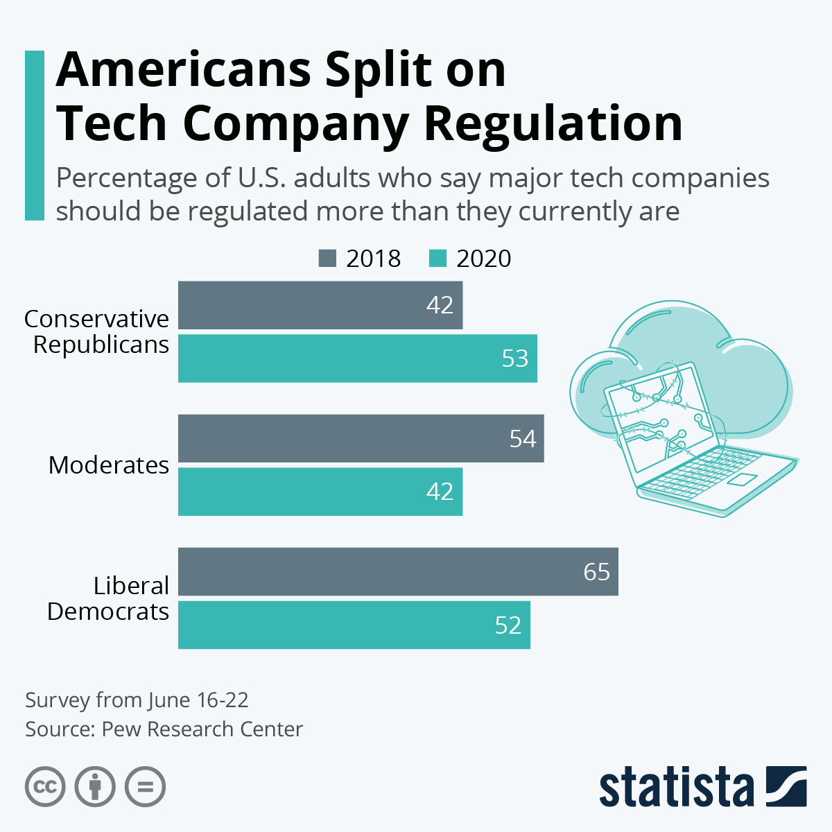 Infographic: Americans Split on Tech Company Regulation | Statista