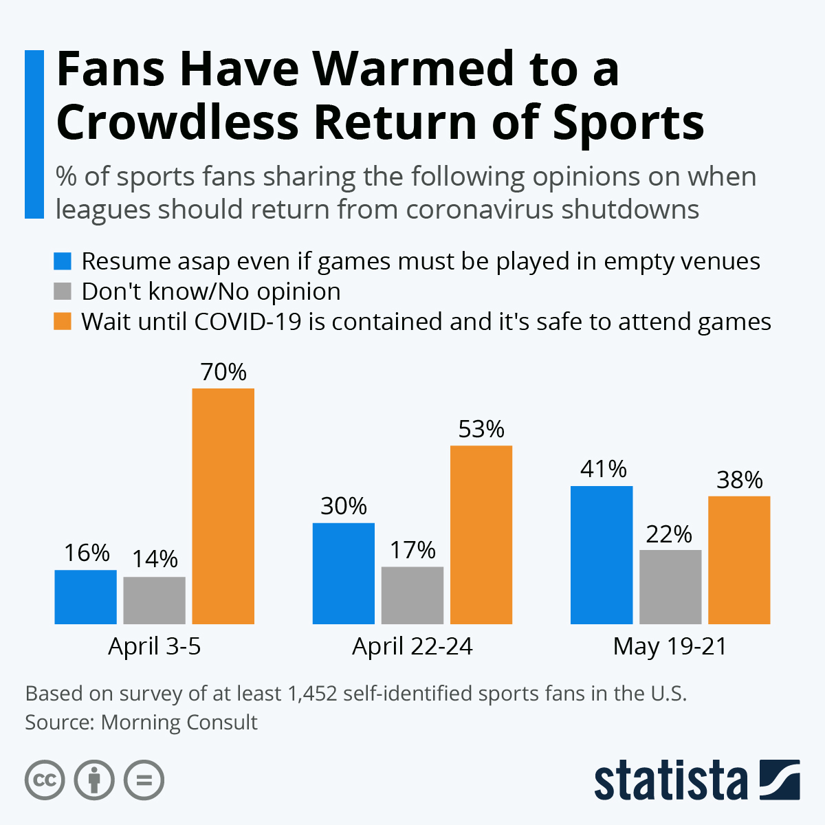 Infographic: Fans Have Warmed to a Crowdless Return of Sports   Statista