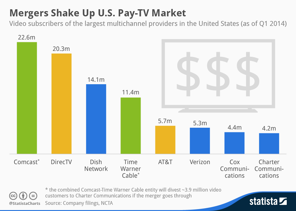 Infographic: Mergers Shake Up U.S. Pay-TV Market | Statista
