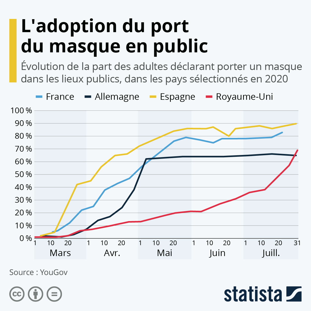 Infographic: The adoption of the wearing of masks in public places | Statista