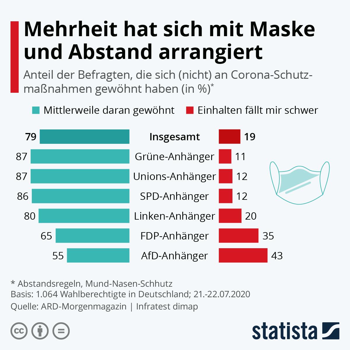 Infografik: Mehrheit hat sich mit Maske und Abstand arrangiert | Statista