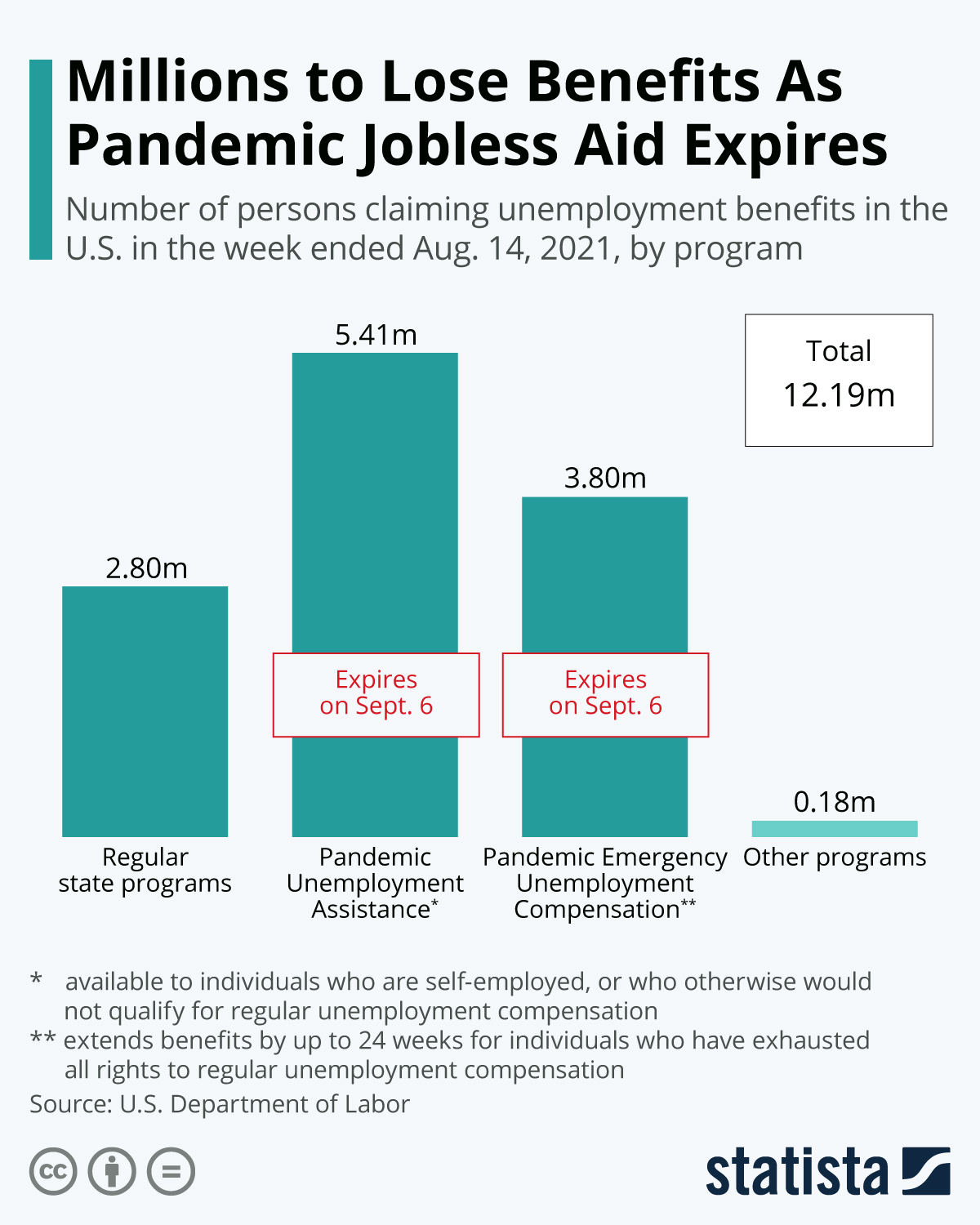 Infographic: Millions Set to Lose Aid as Federal Programs Expire | Statista