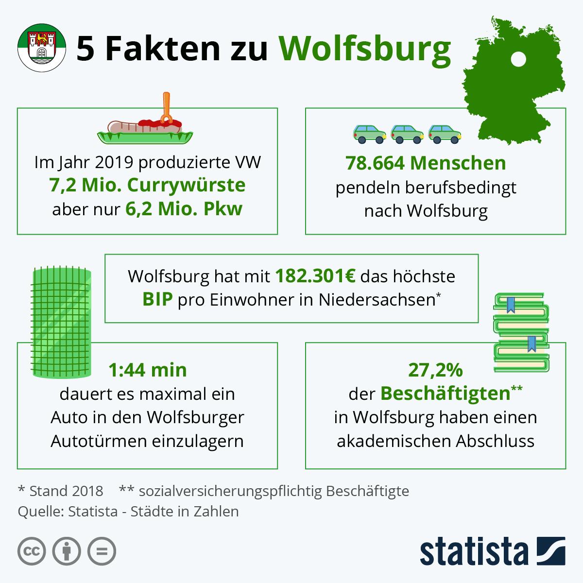 Infografik: 5 Fakten zu Wolfburg   Statista