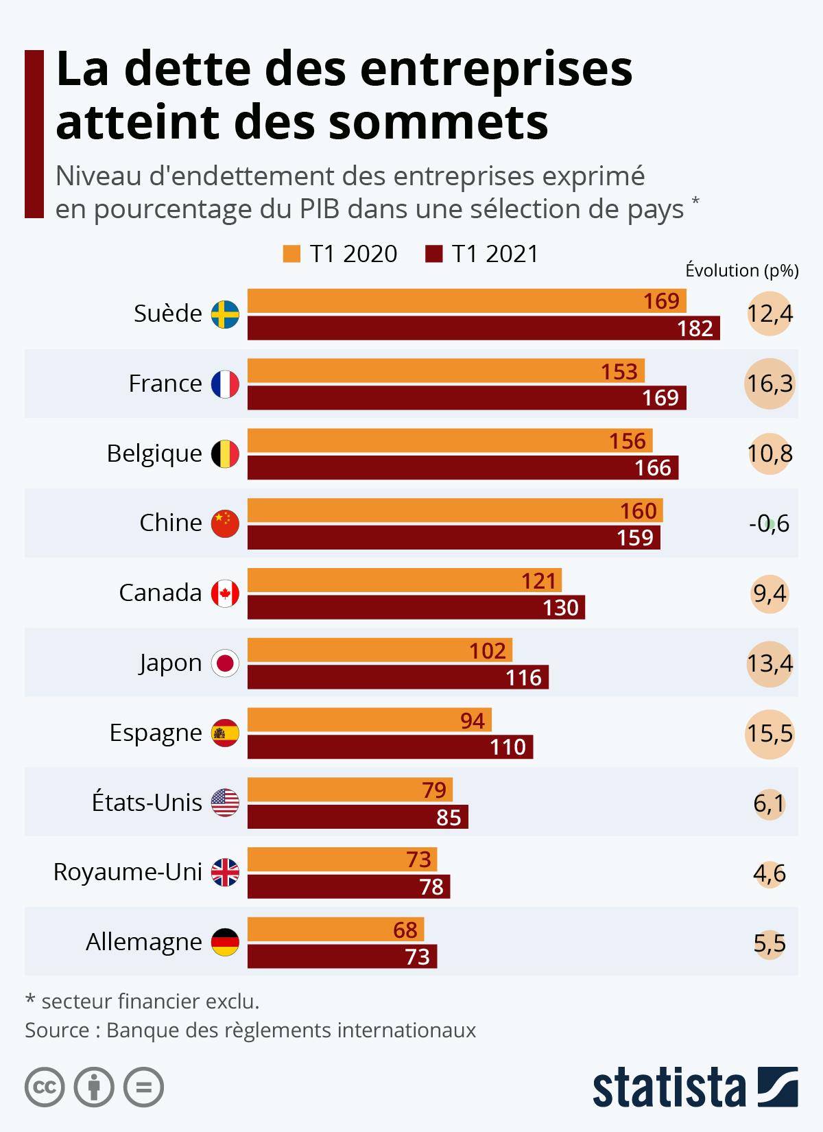 Infographie: La dette des entreprises françaises au plus haut | Statista
