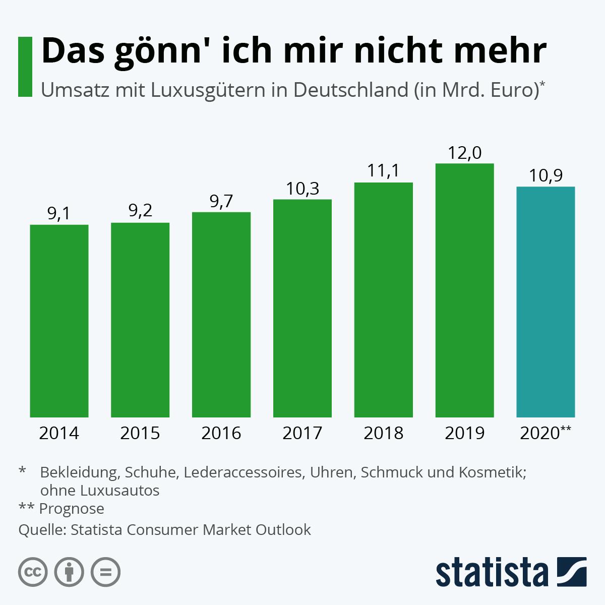 Infografik: Das gönn' ich mir nicht mehr   Statista